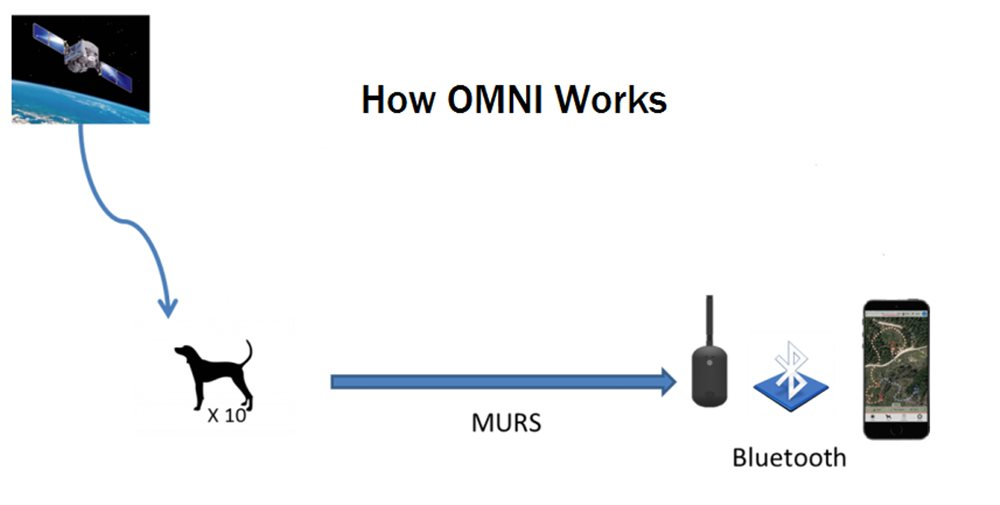Omni Combo System - Click Image to Close